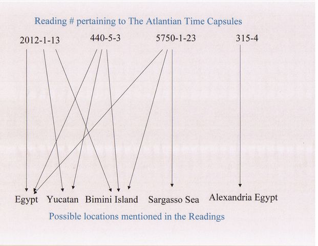 A line graph showing the readings that mention the Atlantean Time Capsules and my interpretation of where the reading is indecating where they are located